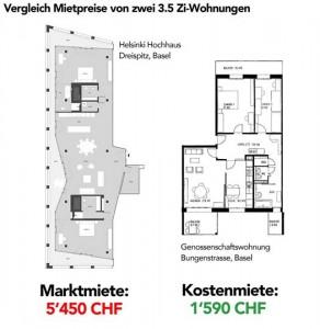 Zwei Wohnungen